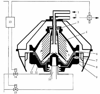 disk separator bowl in steam-sterilizable