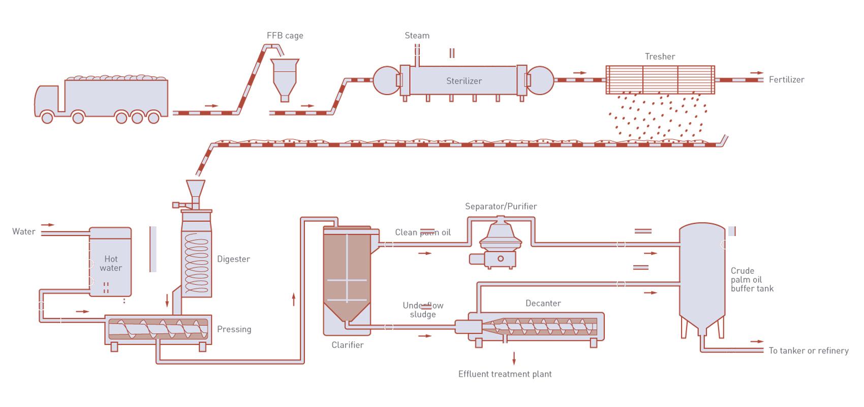 crude-palm-oil-process-flowchart-decanter-centrifuge